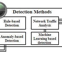 Cybersecurity - Topics - Lawfare - Hard National Security